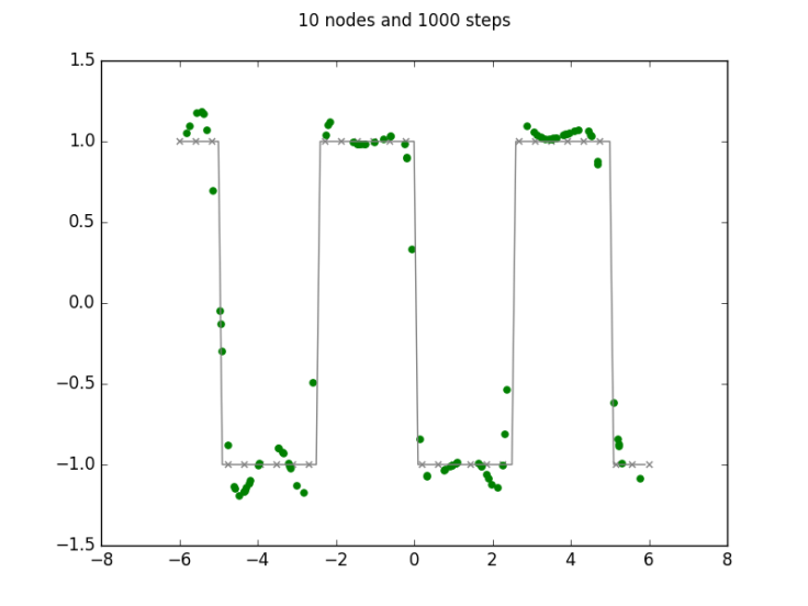 10 nodes and 1000 steps