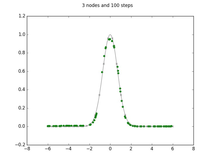 3 nodes and 100 steps.png