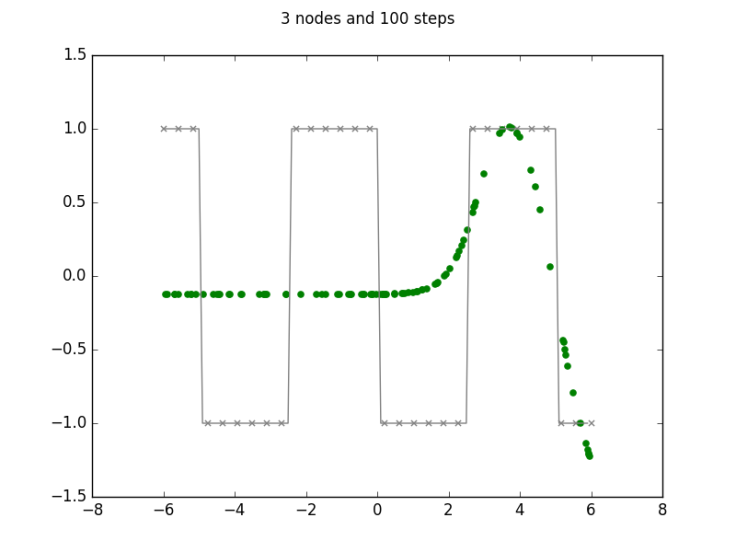 3 nodes and 100 steps