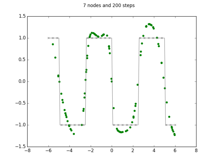 7 nodes and 200 steps